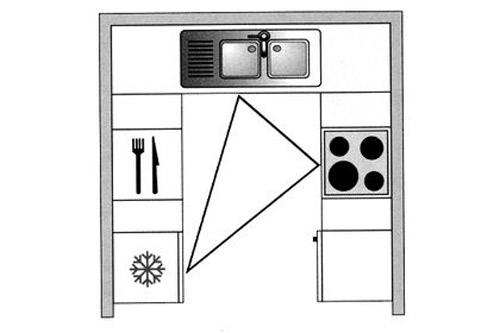 triangle activite 2 - Rénovation & aménagement de cuisine