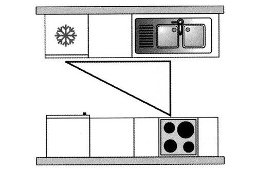 triangle activite 3 - Rénovation & aménagement de cuisine